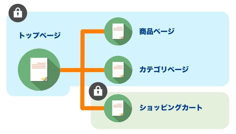 常時SSLのサイト構造パターン2