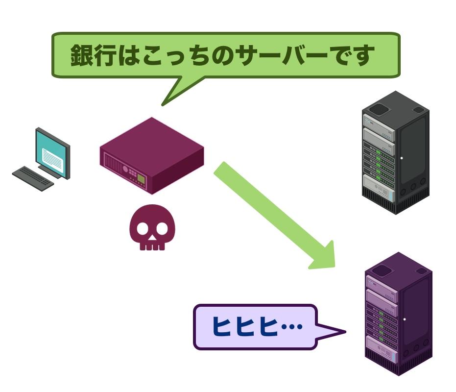 ポイゾニングされたDNS機器は、間違った通信先を教える