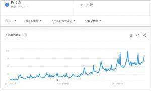 検索キーワード「近くの」人気度推移グラフ