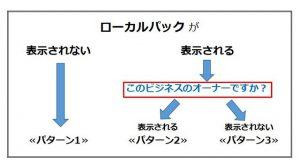Googleマイビジネスローカルパックのパターンフロー図