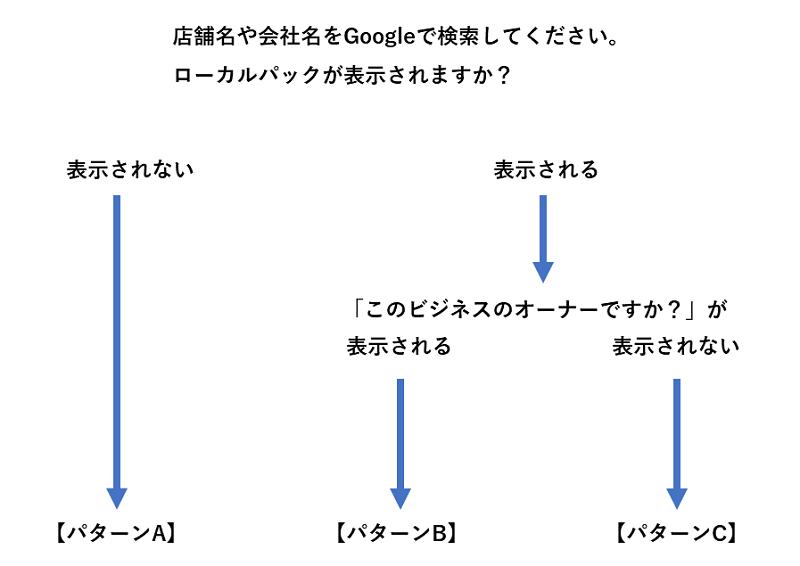 マイビジネス判定チャート