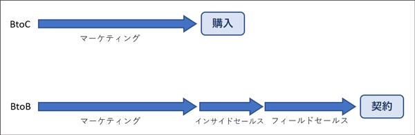 BtoCマーケティングとBtoBマーケティングのプロセスの違い